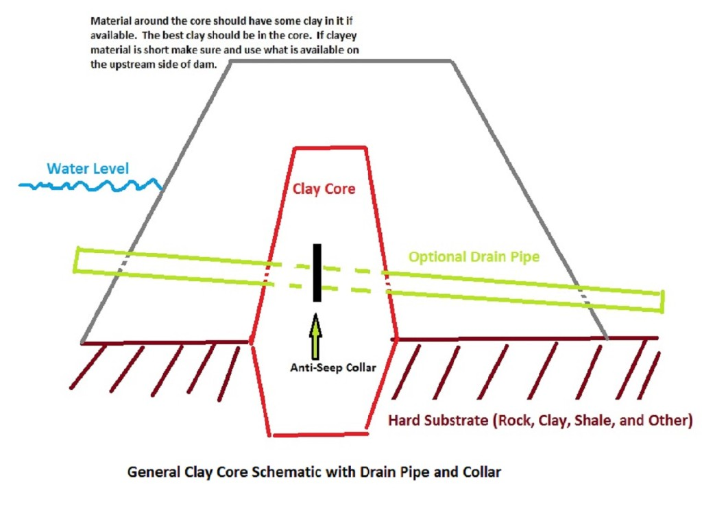 Clay Dam Core Schematic